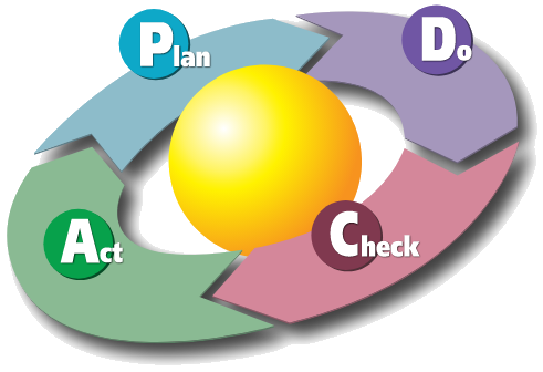 Audits- PDCA Cyclus